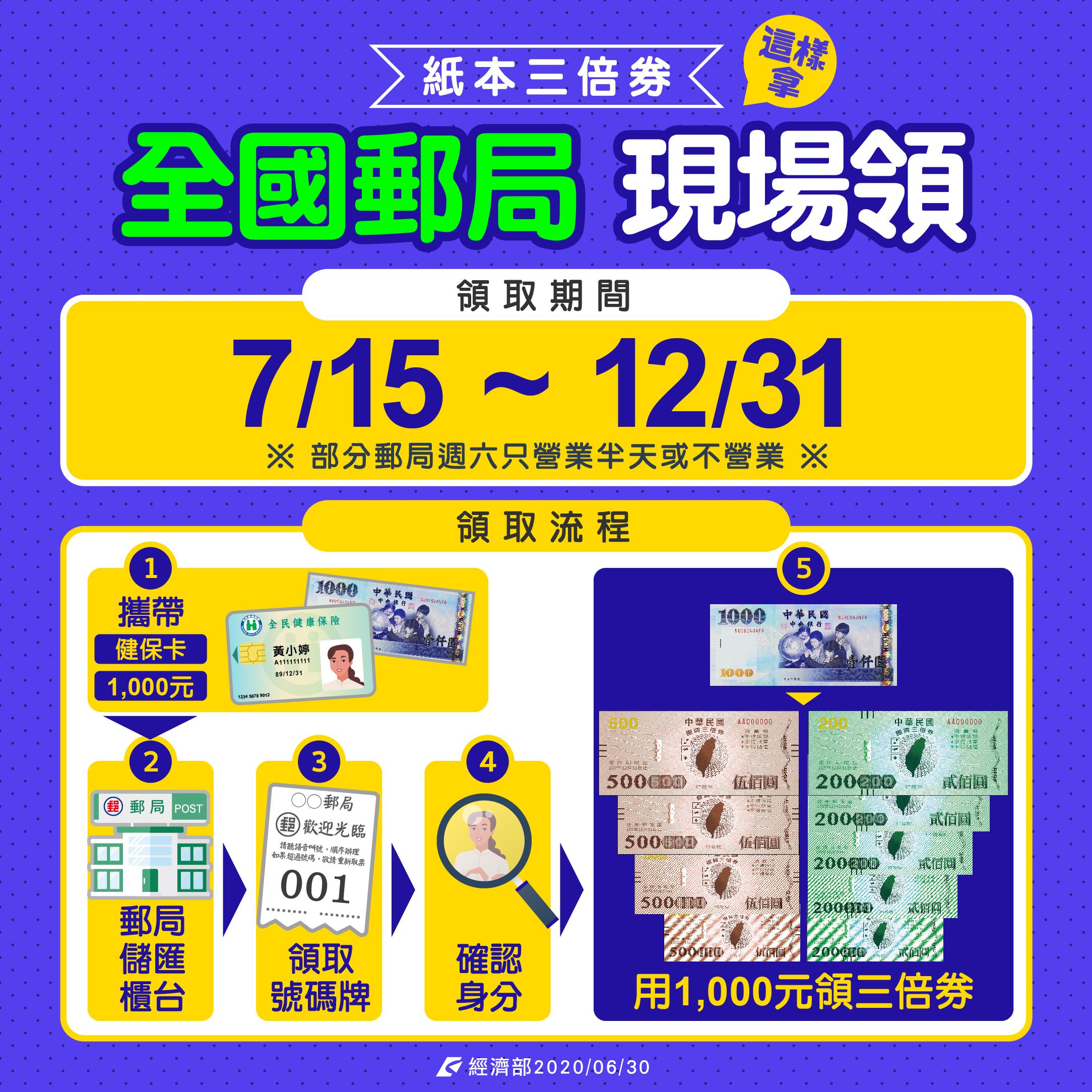 紙本三倍券則請於7/15-12/31間攜帶健保卡和現金至全國各郵局現場領取(部分郵局周六營業半天或不營業)。