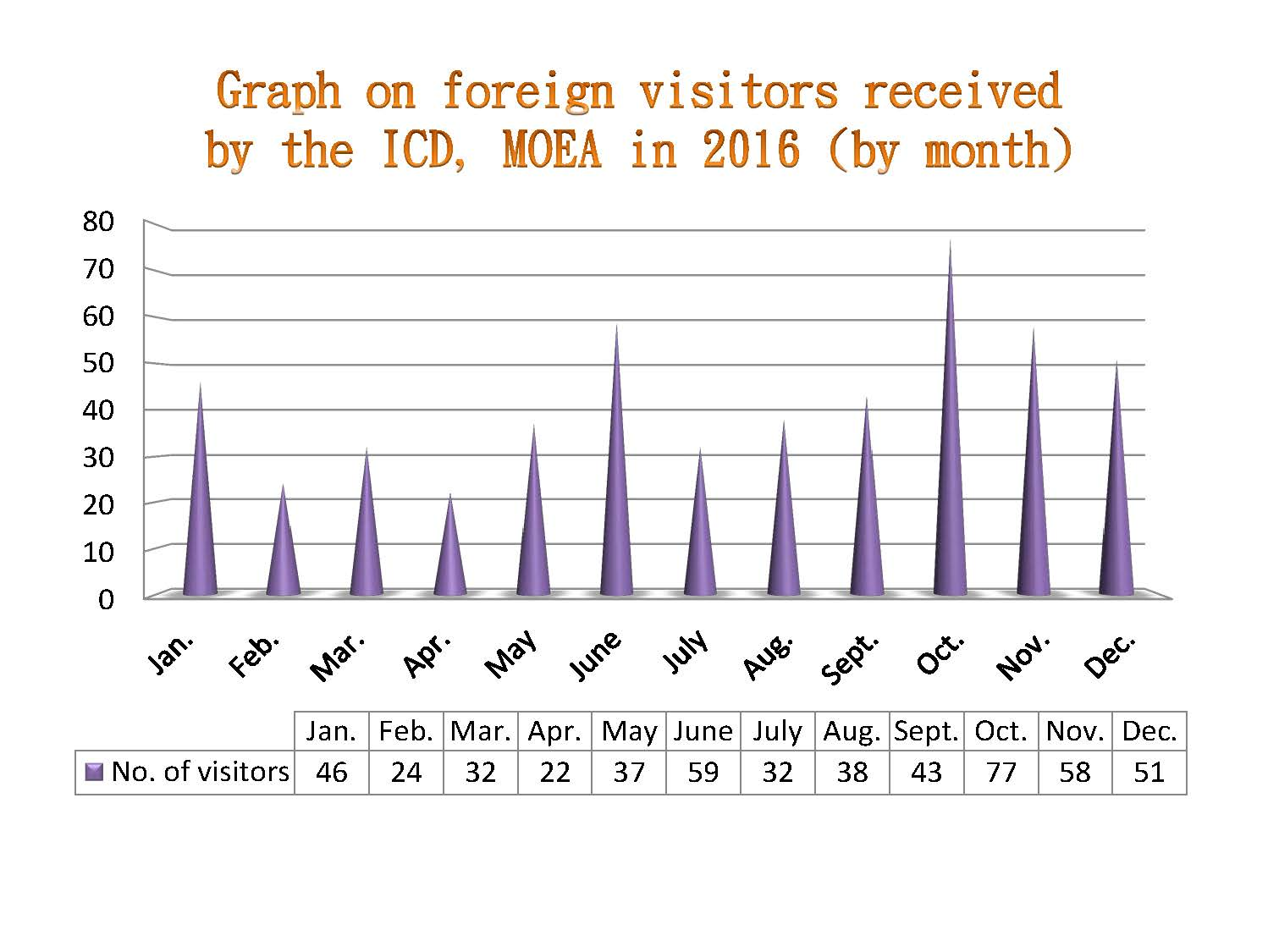 Graph on foreign visitors received by the ICD, MOEA in 2016 (by month)