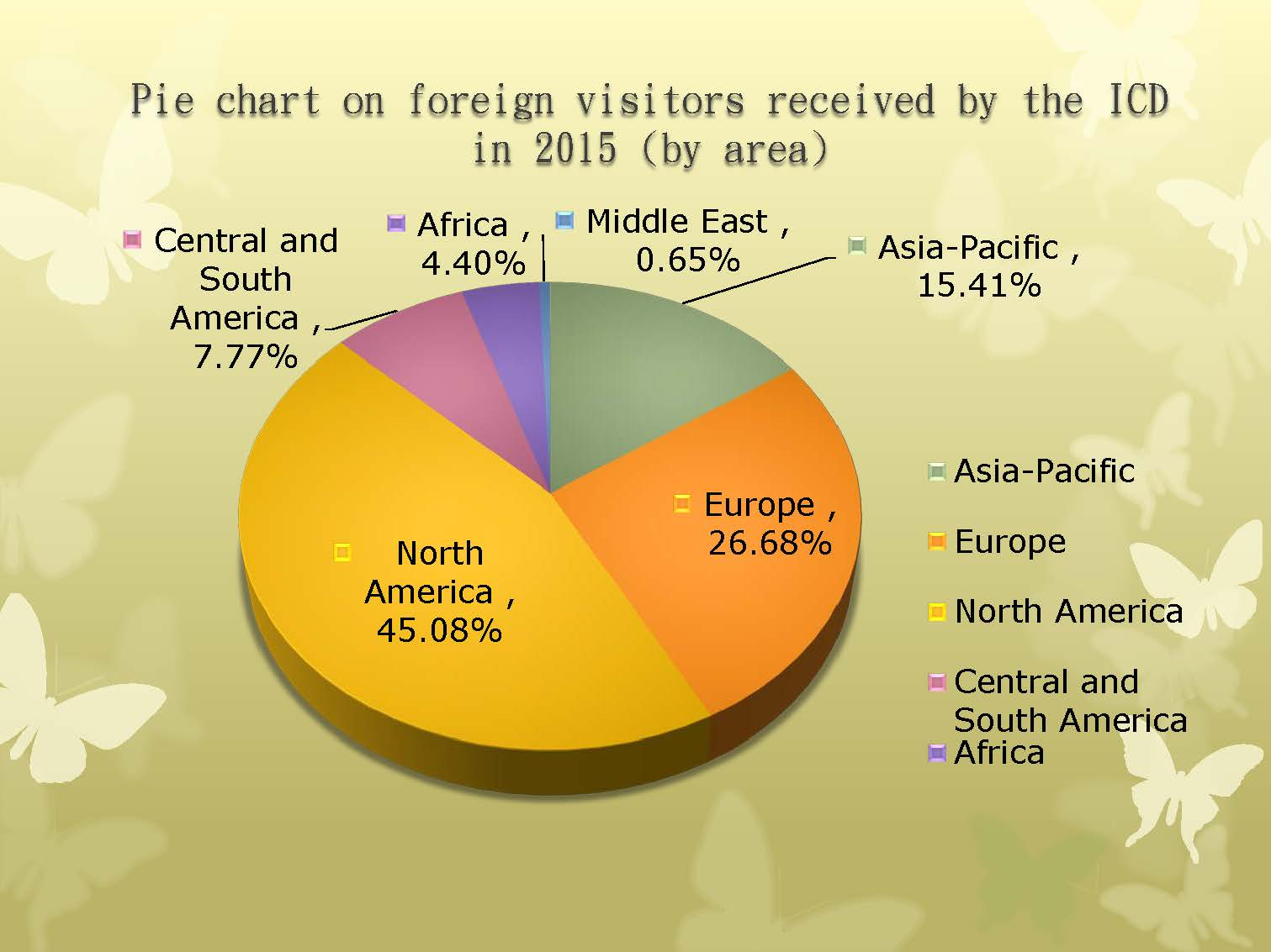 Pie chart on foreign visitors received by the ICDin 2015 (by area)