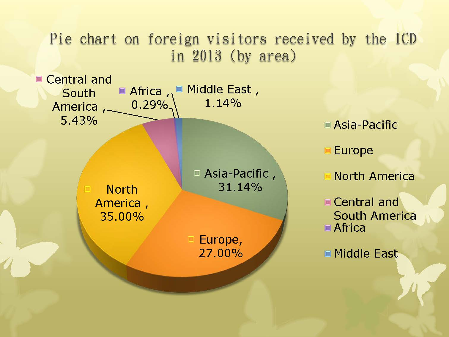 Pie chart on foreign visitors received by the ICDin 2014 (by area)