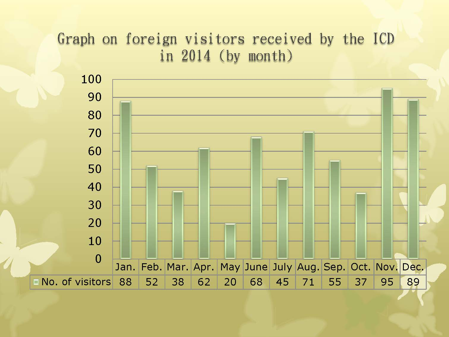 Graph on foreign visitors received by the ICDin 2015 (by month)