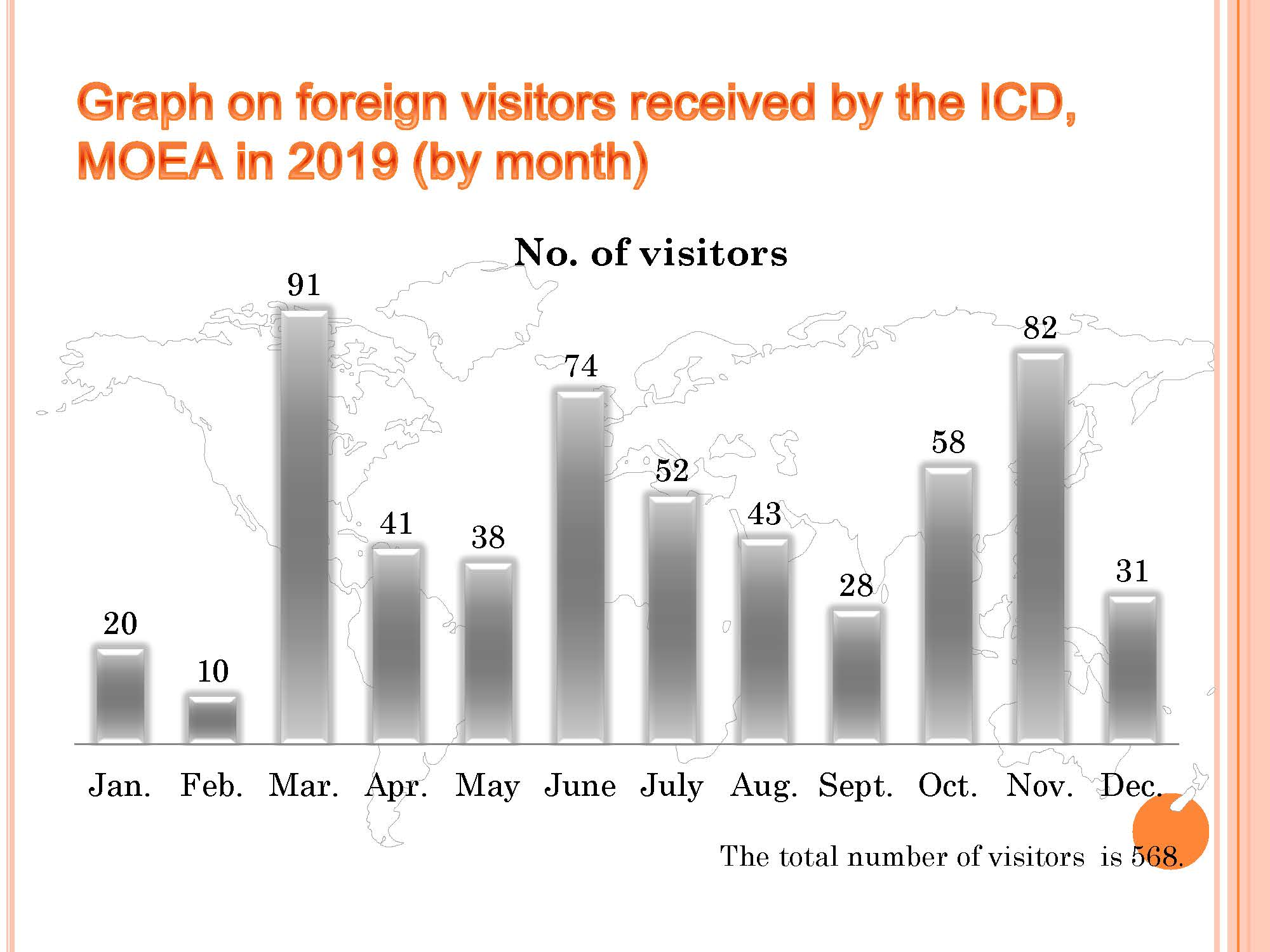 Graph on foreign visitors received by the ICD, in 2019 (by month)