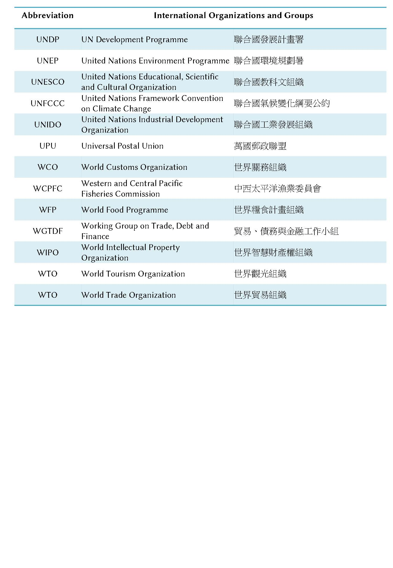 Abbreviations for International Organizations and Groups-7