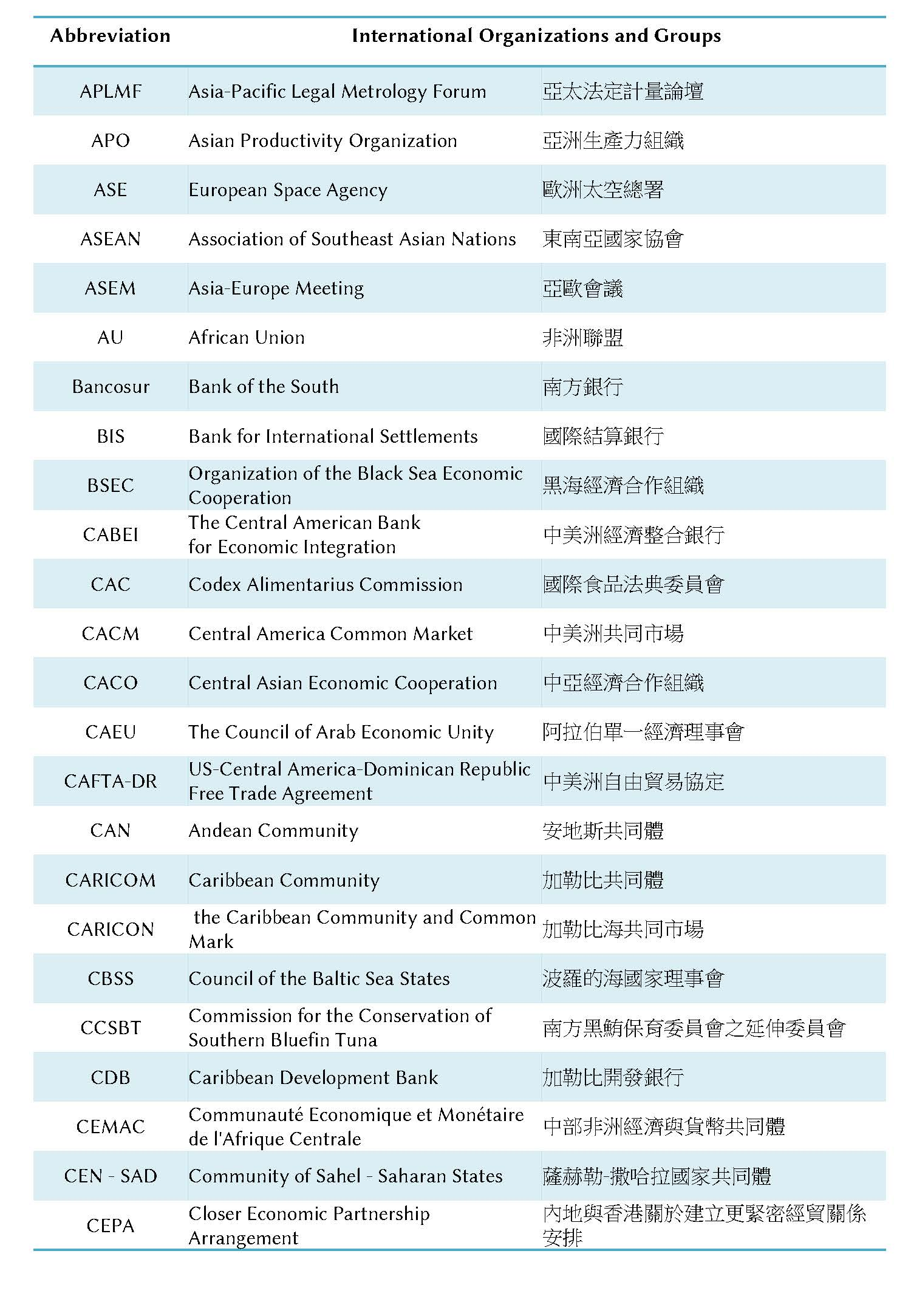 Abbreviations for International Organizations and Groups-2