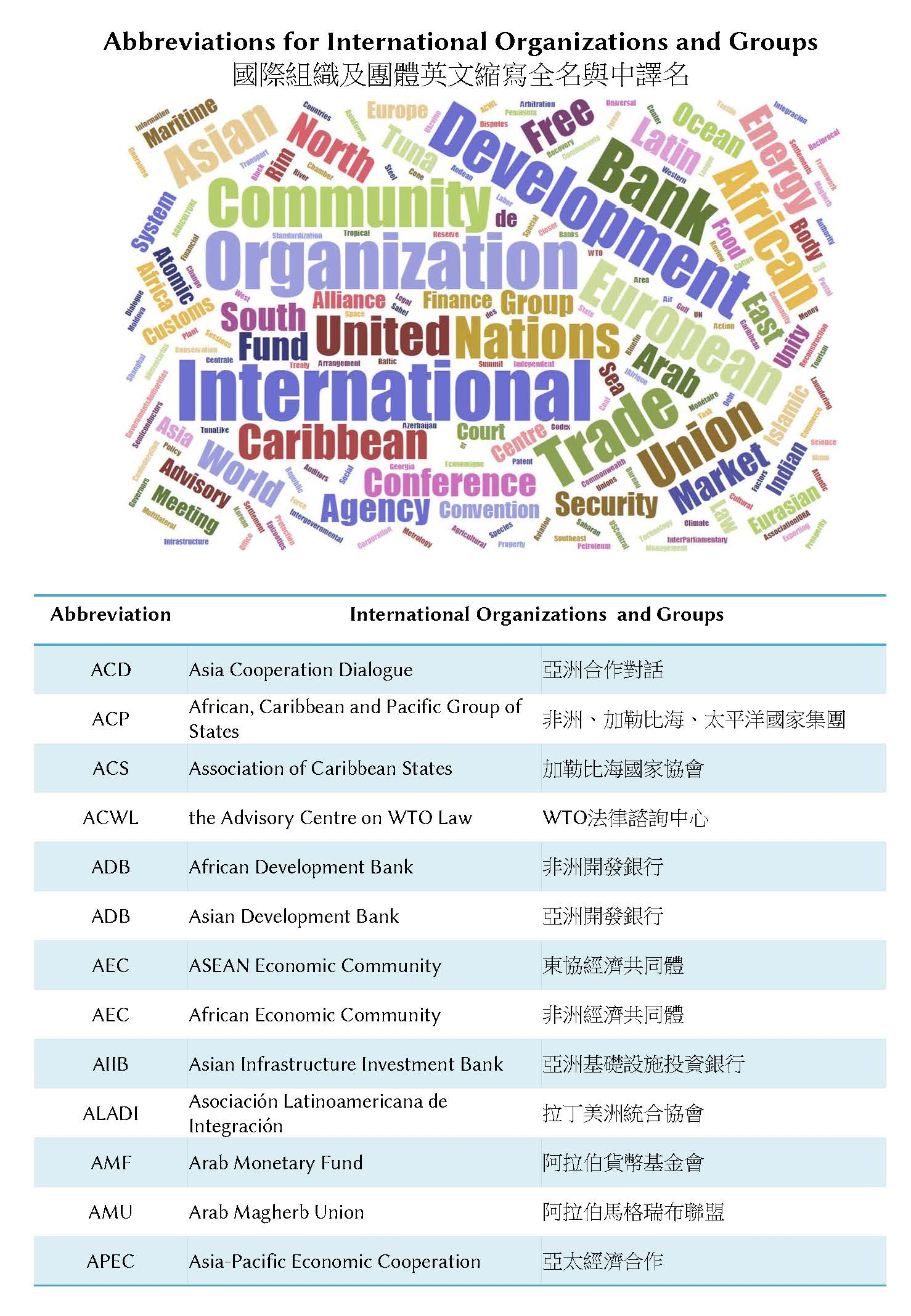 Abbreviations for International Organizations and Groups-1