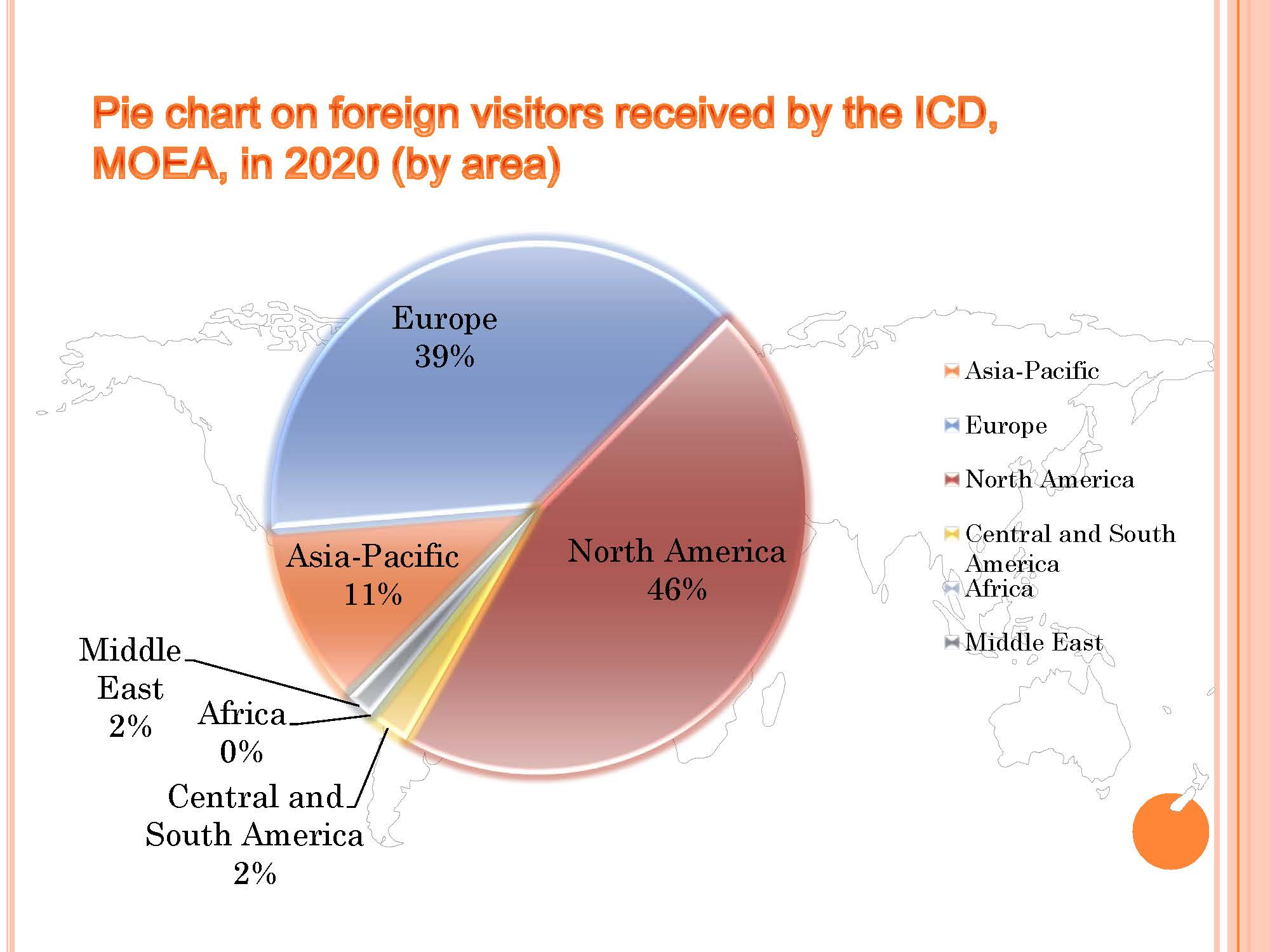 Pie chart on foreign visitors received by the ICD, in 2020 (by area)