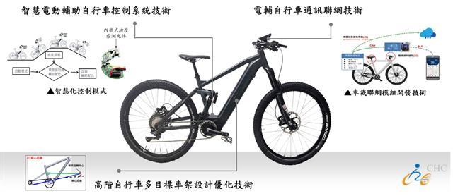 自行車中心建立智慧電動輔助自行車控制系統技術、車架及整車設計研發平台,另結合自行車IOT技術,帶動國內電輔自行車產品開發,提升國際競爭力。