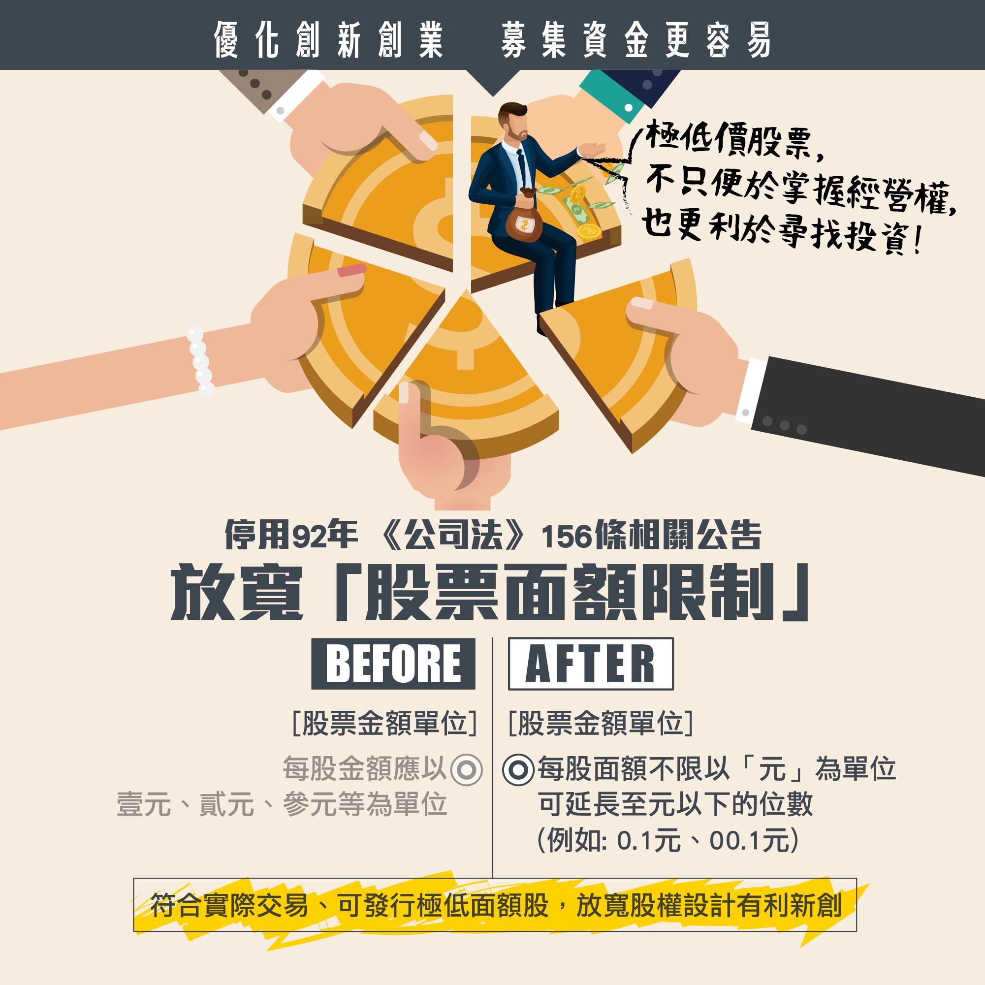 鬆綁法規 才能加速投資台灣