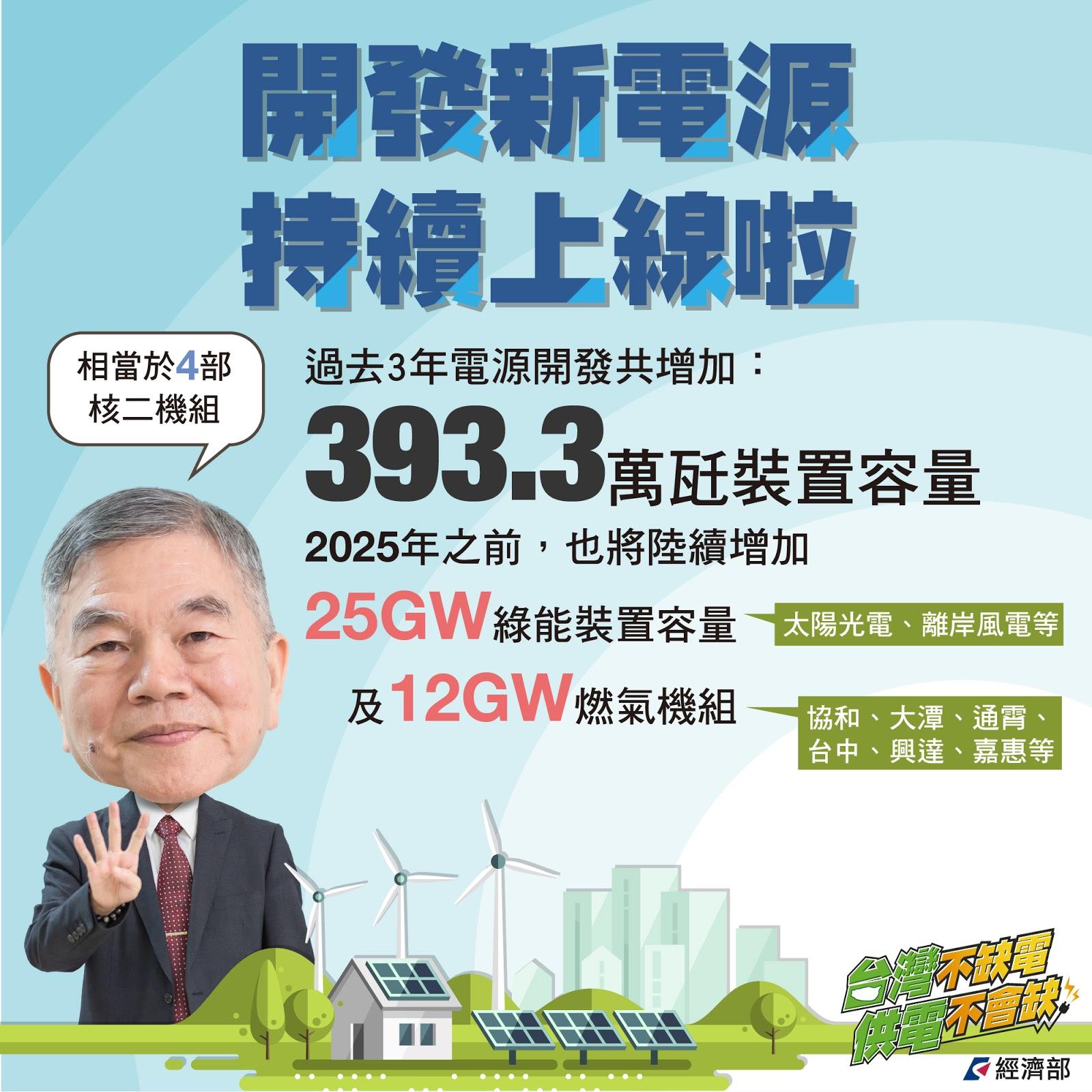 台灣不缺電3