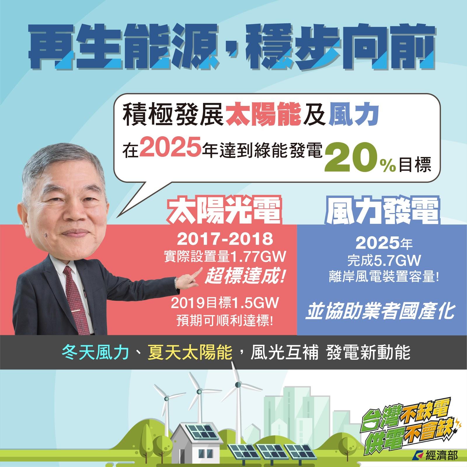 台灣不缺電4