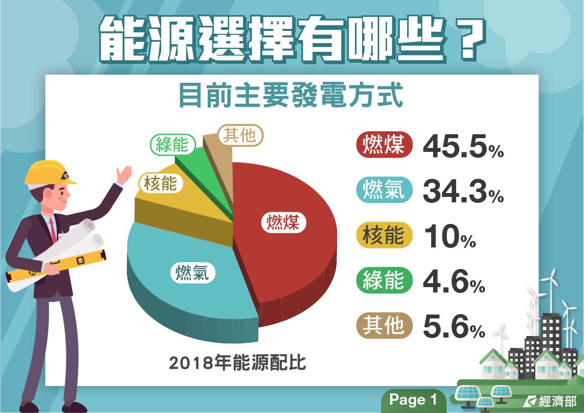 6張圖看懂台灣能源政策
