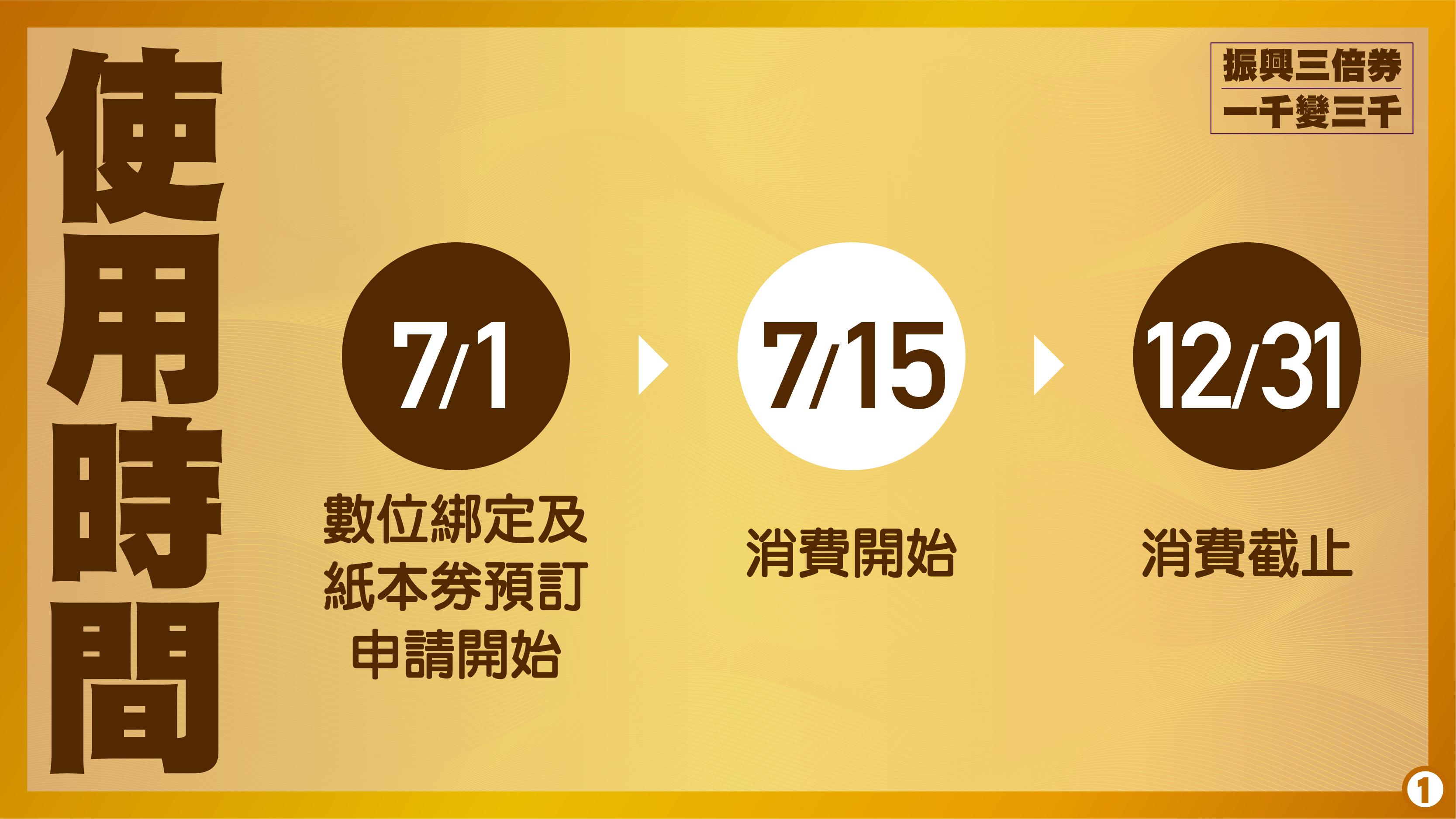 7/1起數位綁定及紙本券申請開始,7/15消費開始,12/31前需使用完畢