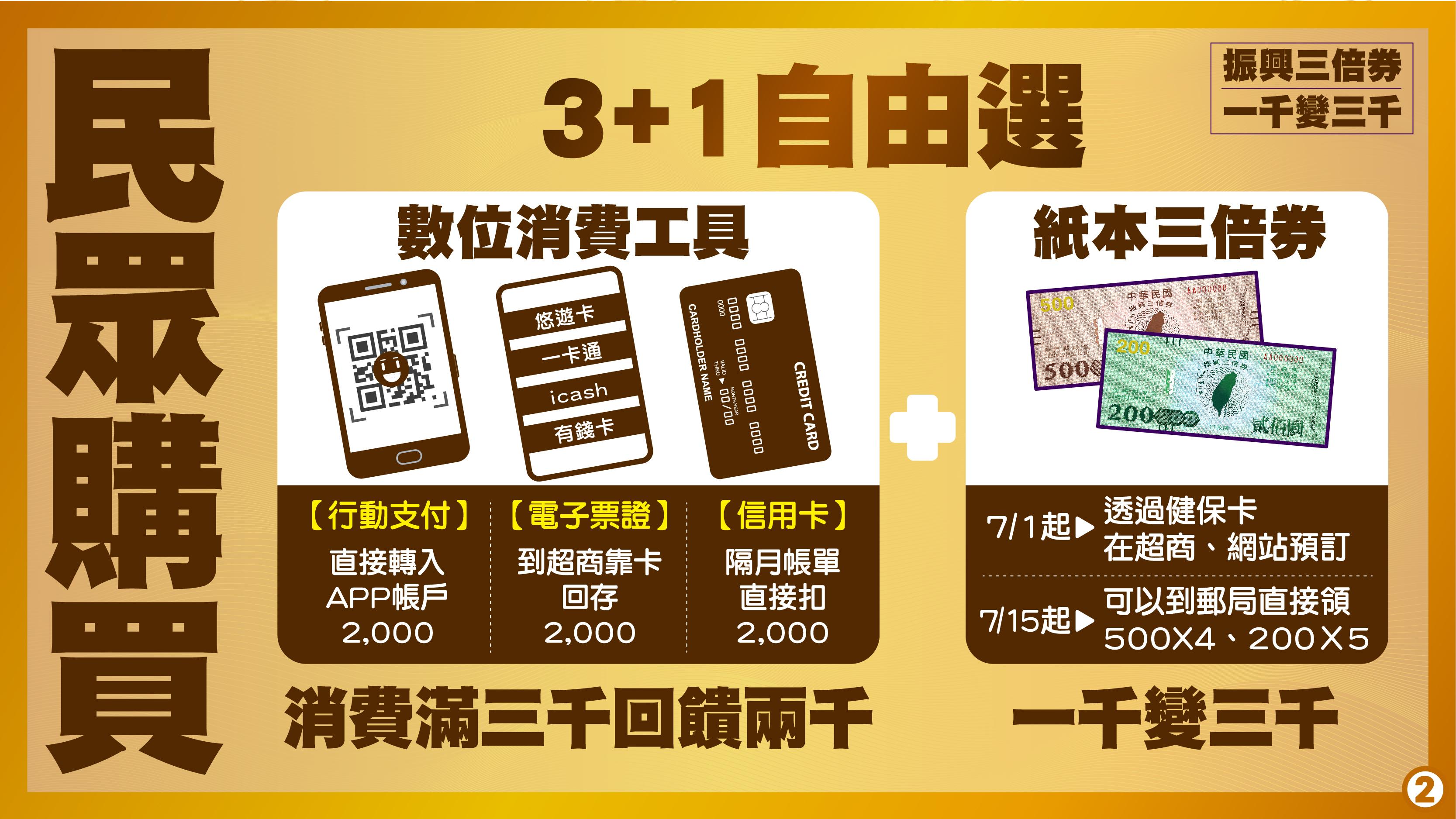 民眾申請消費券可 3+1自由選 行動支付、電子票證、信用卡三種數位消費工具,或使用紙本三倍券