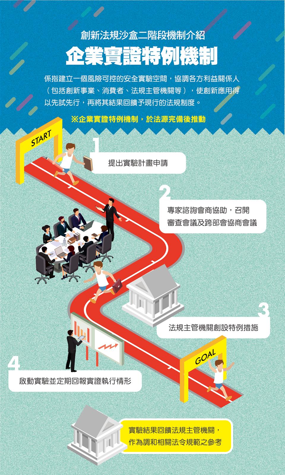 創新法規沙盒二階段機制介紹-企業實證特例機制