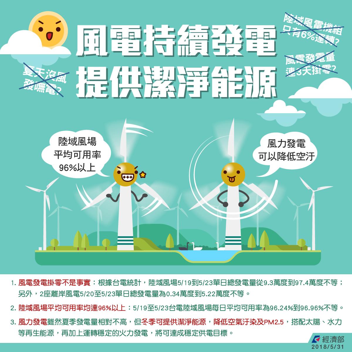 風電夏季持續發電 提供潔淨能源