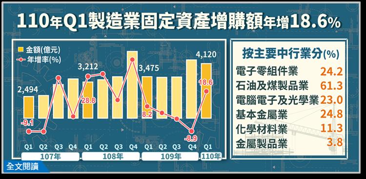 110年第1季製造業投資及營運概況調查報告