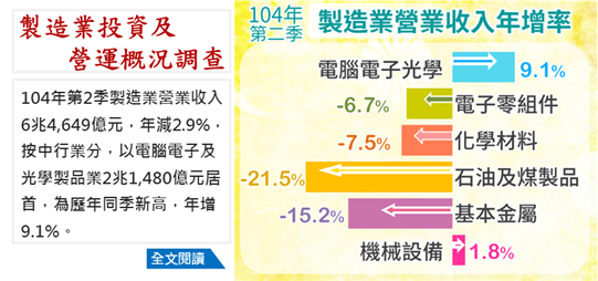 104年Q2製造業投資及營運概況調查統計