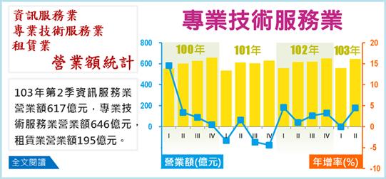 103年第2季資訊服務業、專業技術服務業、租賃業營業額