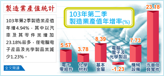 製造業產值統計(103Q2)