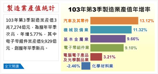 製造業產值統計(103Q3)