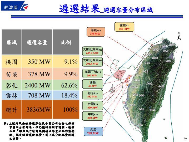離岸風力發電規劃場址 遴選結果公布