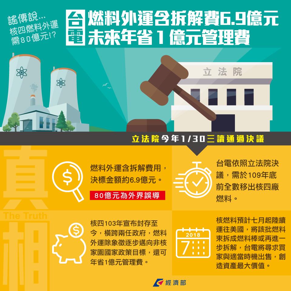 台電:核四燃料外運含拆解費6.9億元 未來年省1億元管理費